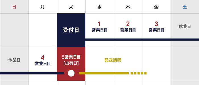出荷日の算出例